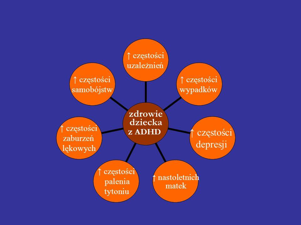 zdrowie dziecka z ADHD ↑ częstości uzależnień ↑ częstości wypadków ↑ częstości depresji ↑ nastoletnich matek ↑ częstości palenia tytoniu ↑ częstości z