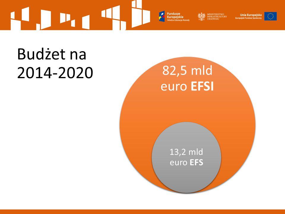 EFS w latach 2014-2020 RPO PO WER RPO