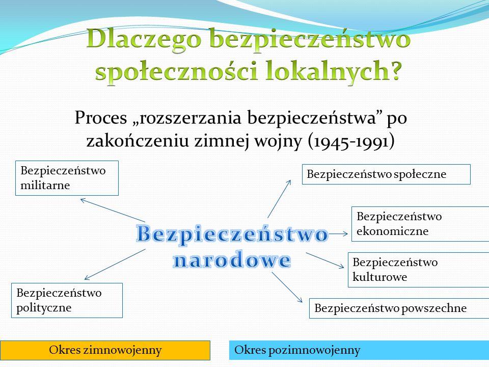 """Proces """"rozszerzania bezpieczeństwa"""" po zakończeniu zimnej wojny (1945-1991) Bezpieczeństwo militarne Bezpieczeństwo polityczne Bezpieczeństwo społecz"""