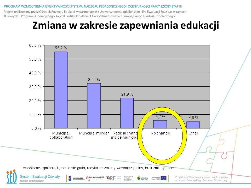 Zmiana w zakresie zapewniania edukacji współpraca gminna; łączenie się gmin; radykalne zmiany wewnątrz gminy; brak zmiany, inne