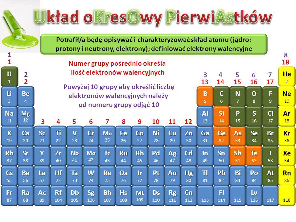 Potrafił/a będę opisywać i charakteryzować skład atomu (jądro: protony i neutrony, elektrony); definiować elektrony walencyjne H HH1HH1 Li 3 Na 11 K 19 Rb 37 Cs 55 Fr 87 Be 4 Mg 12 Ca 20 Sr 38 Ba 56 Ra 88 Sc 21 Y 39 La 57 Ac 89 Ti 22 Zr 40 Hf 72 Rf 104 V 23 Nb 41 Ta 73 Db 105 Cr 24 Mo 42 W 74 Sg 106 Mn 25 Tc 43 Re 75 Bh 107 Fe 26 Ru 44 Os 76 Hs 108 Co 27 Rh 45 Ir 77 Mt 109 Ni 28 Pd 46 Pt 78 Ds 110 Cu 29 Ag 47 Au 79 Rg 111 Zn 30 Cd 48 Hg 80 Cn 112 Ga 31 In 49 Tl 81 113 Ge 32 Sn 50 Pb 82 Fl 114 As 33 Sb 51 Bi 83 115 Se 34 Te 52 Po 84 Lv 116 Br 35 I 53 At 85 117 Kr 36 Xe 54 Rn 86 118 B BB5BB5 Al 13 C CC6CC6 Si 14 N NN7NN7 P 15 O OO8OO8 S 16 F FF9FF9 Cl 17 He 2 Ne 10 Ar 18 1 2 3456789101112 1314151617 18 Numer grupy pośrednio określa ilość elektronów walencyjnych 1 2 345 6 7 8 Powyżej 10 grupy aby określić liczbę elektronów walencyjnych należy od numeru grupy odjąć 10