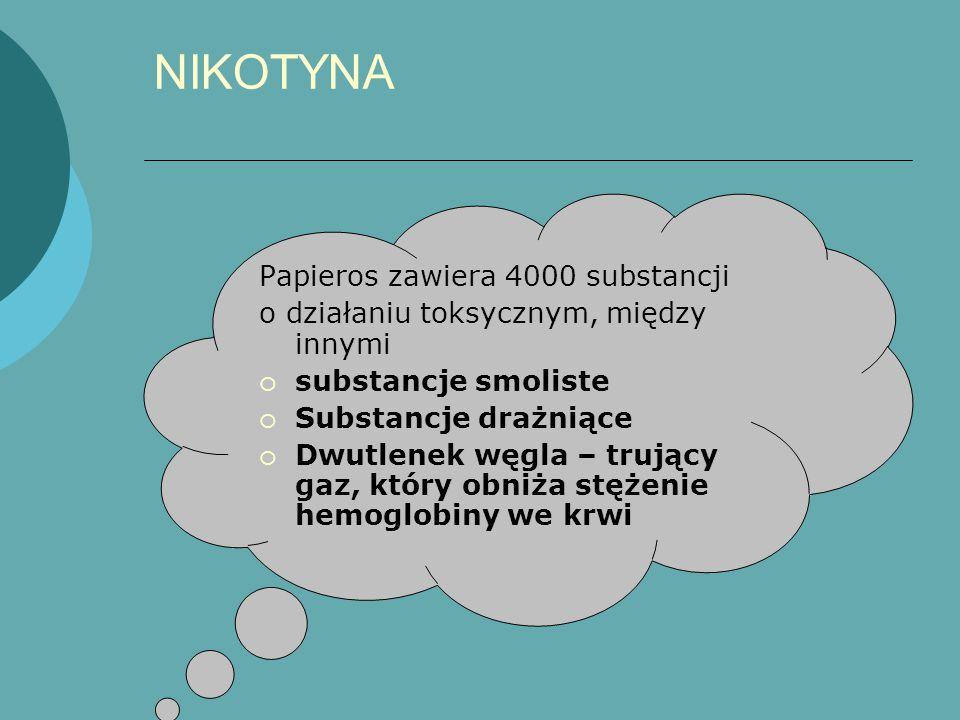 NIKOTYNA Papieros zawiera 4000 substancji o działaniu toksycznym, między innymi  substancje smoliste  Substancje drażniące  Dwutlenek węgla – trują