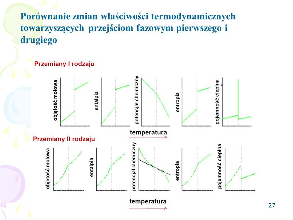 27 Porównanie zmian właściwości termodynamicznych towarzyszących przejściom fazowym pierwszego i drugiego
