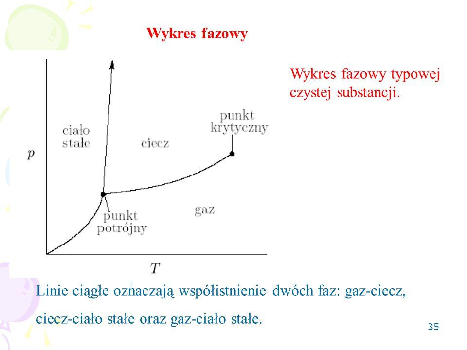 35 Wykres fazowy typowej czystej substancji. Wykres fazowy Linie ciągłe oznaczają współistnienie dwóch faz: gaz-ciecz, ciecz-ciało stałe oraz gaz-ciał