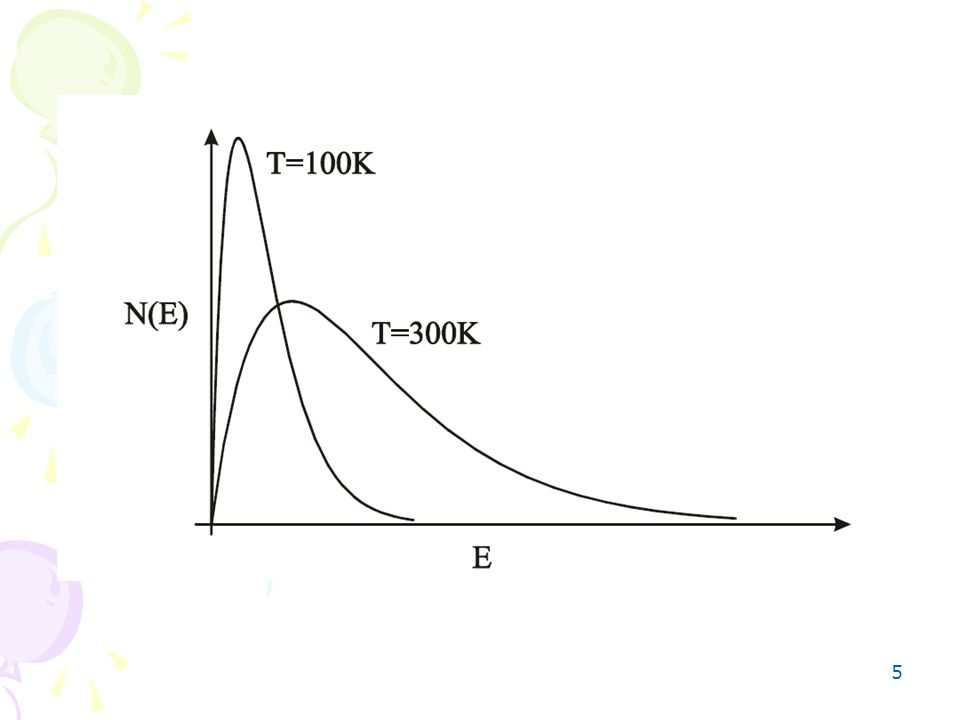 6 Rozkład Maxwella otrzymany został przy następujących założeniach: - spełnione są zasady zachowania (liczby cząsteczek, energii, pędu, momentu pędu, ładunku); - wszystkie procesy fizyczne w układzie przebiegają w sposób ciągły w czasie i przestrzeni; Są to ogólne założenia fizyki klasyczne