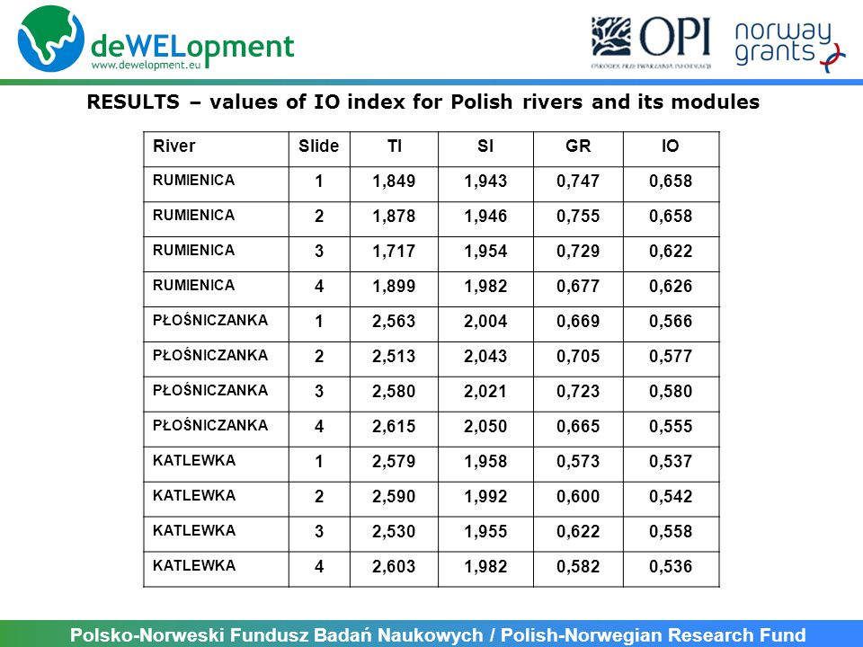 Polsko-Norweski Fundusz Badań Naukowych / Polish-Norwegian Research Fund RESULTS – values of IO index for Polish rivers and its modules RiverSlideTISI
