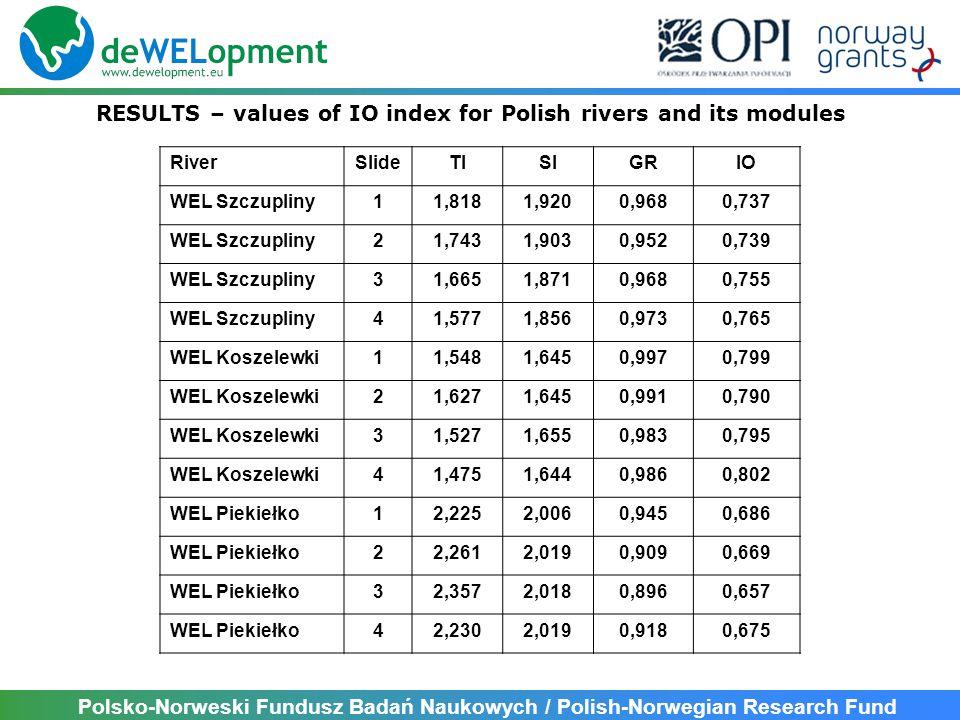 Polsko-Norweski Fundusz Badań Naukowych / Polish-Norwegian Research Fund RESULTS – values of IOJ index for Polish lakes and its modules LAKESlideTJGRIOJ Dąbrowa Mała 11 1,862 0,838 0,824 Dąbrowa Mała 121,9180,8330,818 Dąbrowa Mała 131,7700,8250,824 Dąbrowa Mała 141,8410,7890,805 Grądy 11 1,5400,8680,855 Grądy 121,4180,8930,872 Grądy 131,6290,8600,846 Grądy 141,3620,8800,870 Grądy 21 2,4220,7000,734 Grądy 222,4500,6340,707 Grądy 232,6120,6280,695 Grądy 242,4980,7000,730 Zarybinek1 2,7650,3890,590 Zarybinek22,7110,3930,594 Zarybinek32,8860,3170,554 Zarybinek42,8140,3550,573 Zwiniarz1 1,5550,8580,850 Zwiniarz21,2510,9130,890 Zwiniarz31,3920,8980,876 Zwiniarz41,4380,8790,865
