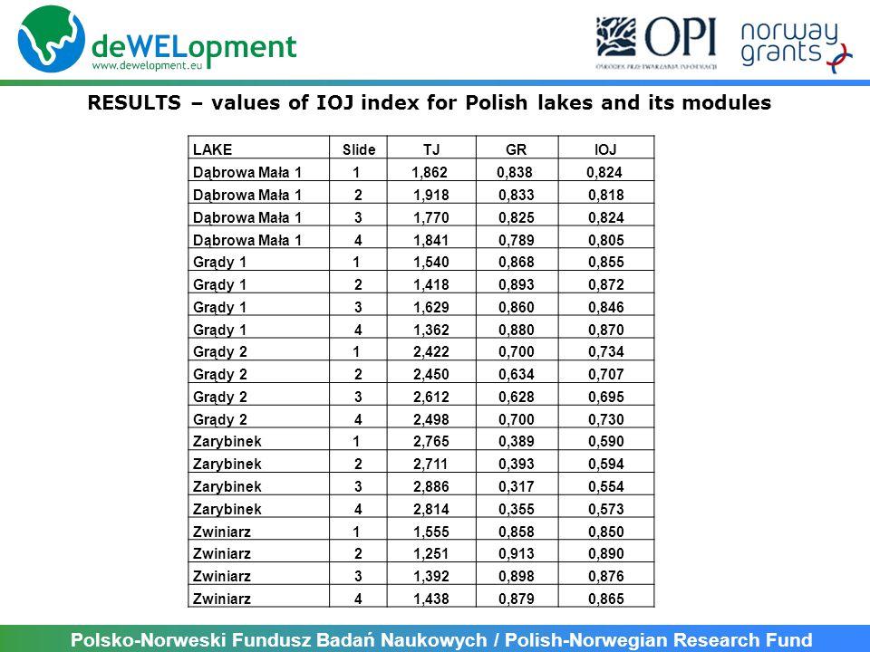 Polsko-Norweski Fundusz Badań Naukowych / Polish-Norwegian Research Fund RIVER ParameterIOGRSITI Rumienica type 18 Mean0,6510,7271,9561,836 SD0,0170,0350,0180,082 95% confidence limit [CL]0,0160,0340,0170,080 Coefficient of variability [CV]2,64,80,94,4 Płośniczanka type 17 Mean0,5700,6902,0292,568 SD0,0120,0280,0210,042 95% confidence limit [CL]0,0110,0270,0210,041 Coefficient of variability [CV]2,04,01,01,6 Katlewka type 17 Mean0,5430,5941,9722,576 SD0,0100,0210,0180,032 95% confidence limit [CL]0,0100,0210,0180,031 Coefficient of variability [CV]1,93,60,91,2 STATISTICS