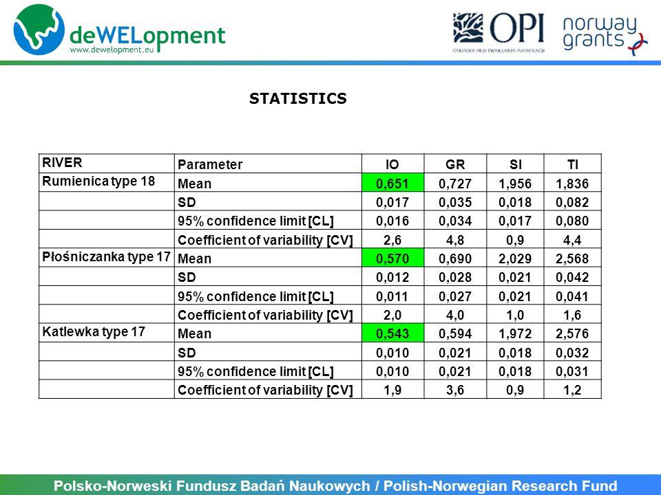 Polsko-Norweski Fundusz Badań Naukowych / Polish-Norwegian Research Fund RIVER ParameterIOGRSITI Wel Szczupliny type 25 Mean0,7490,9651,8871,701 SD0,0130,0090,0290,103 95% confidence limit [CL]0,0130,0090,0280,101 Coefficient of variability [CV]1,80,91,56,1 Wel Koszelewki type 25 Mean0,7960,9891,6471,544 SD0,0050,0060,0050,063 95% confidence limit [CL]0,0050,0060,0050,062 Coefficient of variability [CV]0,6 0,34,1 Wel Piekiełko type 20 Mean0,6720,9172,0152,268 SD0,0120,0210,0070,062 95% confidence limit [CL]0,0120,0210,0070,060 Coefficient of variability [CV]1,82,30,32,7 STATISTICS