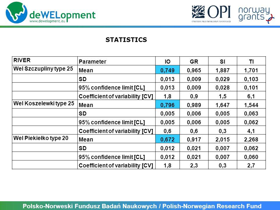 Polsko-Norweski Fundusz Badań Naukowych / Polish-Norwegian Research Fund STATISTICS LAKE ParameterIOJGRTJ Dąbrowa Mała type 3a Mean0,8180,8211,848 SD0,0090,0220,061 95% confidence limit [CL]0,0090,0220,060 Coefficient of variability [CV]1,12,73,3 Grądy St.