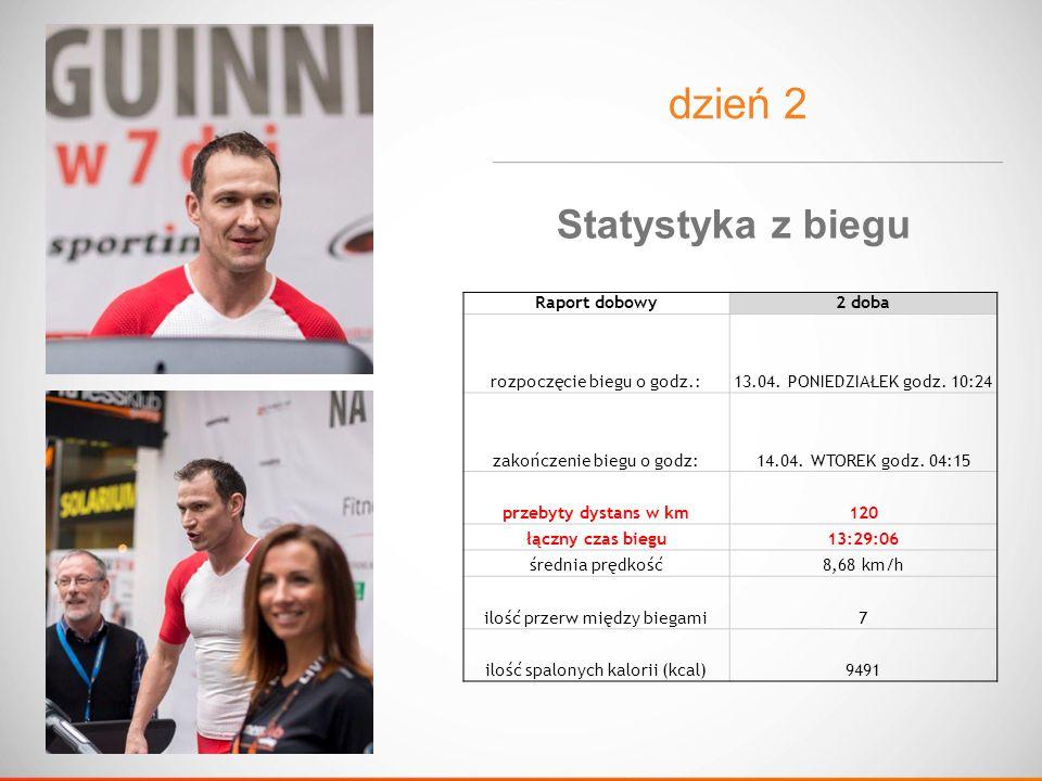 dzień 2 Raport dobowy2 doba rozpoczęcie biegu o godz.:13.04.