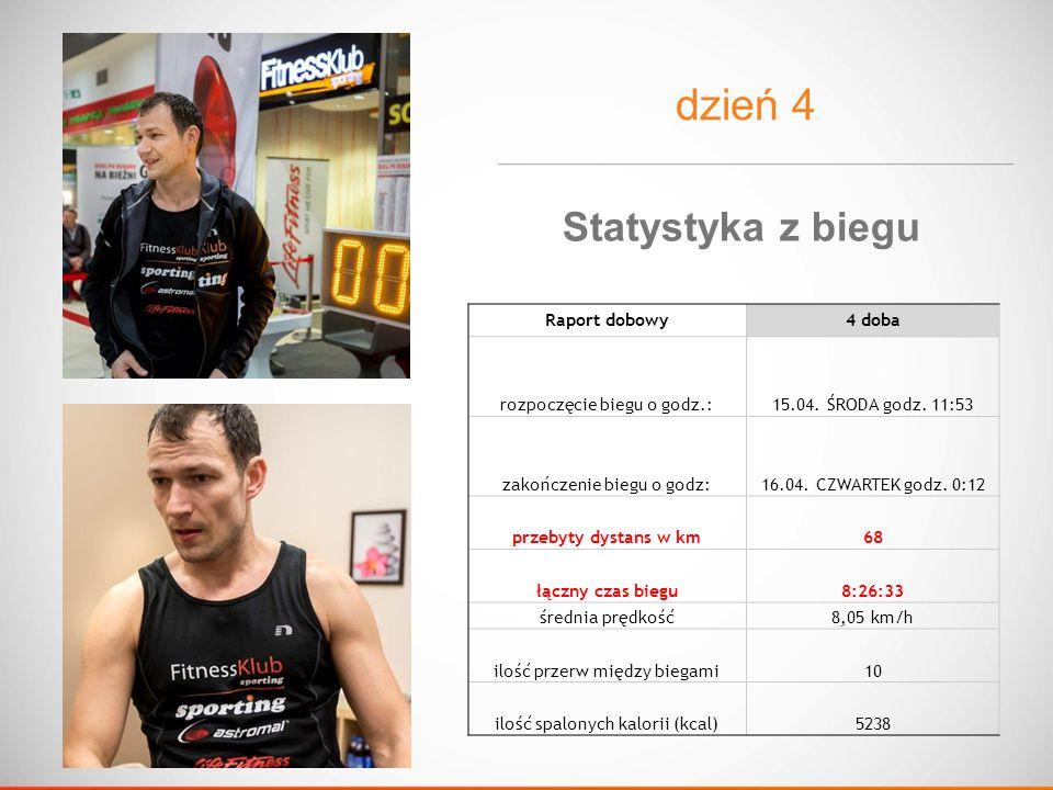 dzień 4 Raport dobowy4 doba rozpoczęcie biegu o godz.:15.04.