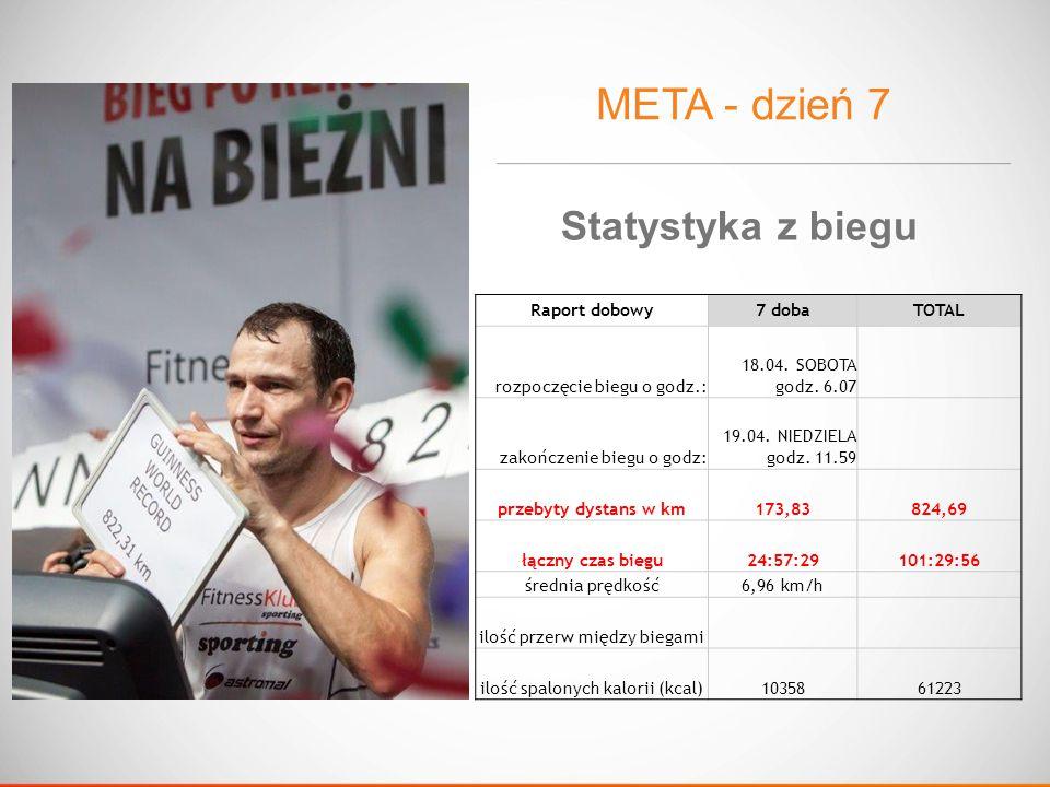 META - dzień 7 Raport dobowy7 dobaTOTAL rozpoczęcie biegu o godz.: 18.04.