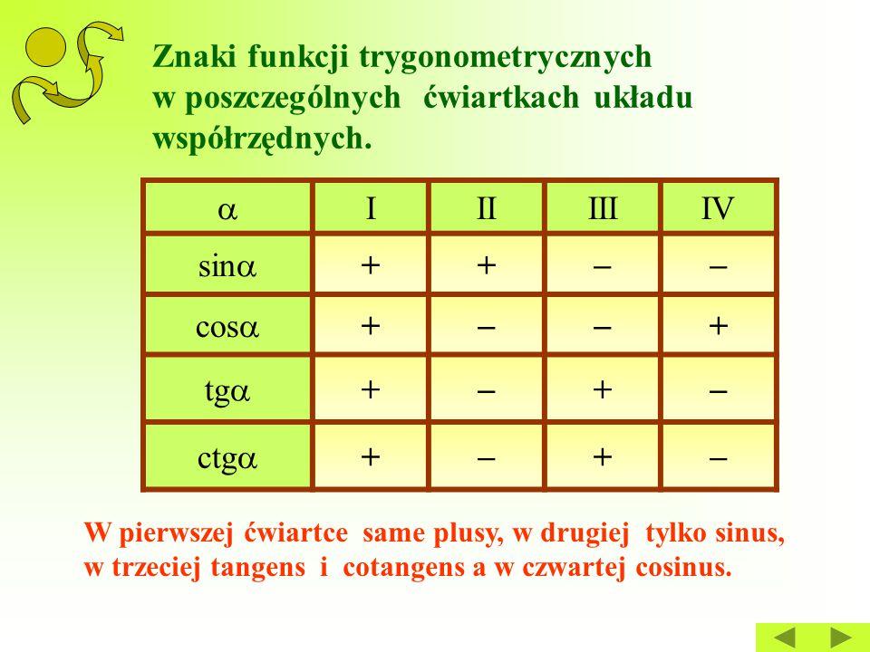 Znaki funkcji trygonometrycznych w poszczególnych ćwiartkach układu współrzędnych.  IIIIIIIV sin  ++  cos  +  + tg  +  +  ctg  +  +  W pi