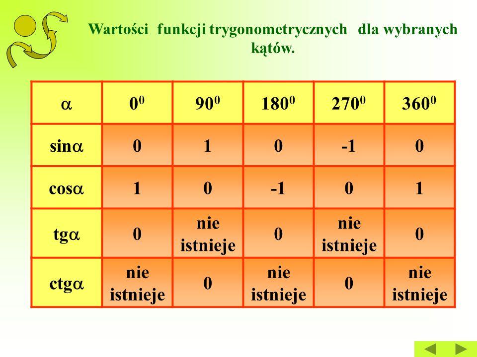 Wartości funkcji trygonometrycznych dla wybranych kątów. 0 90 0 180 0 270 0 360 0 sin  0100 cos  1001 tg  0 nie istnieje 0 0 ctg  nie istnieje 0
