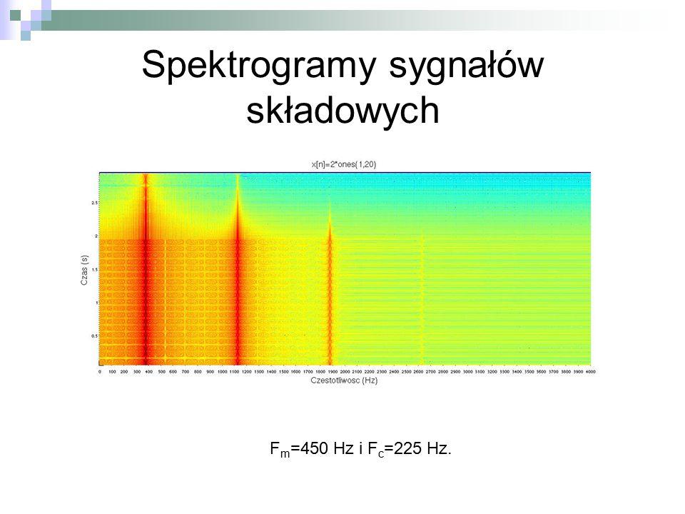 Spektrogramy sygnałów składowych F m =450 Hz i F c =225 Hz.