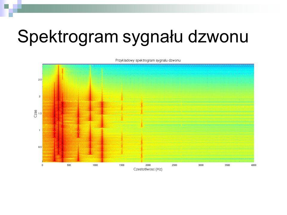 Spektrogram sygnału dzwonu