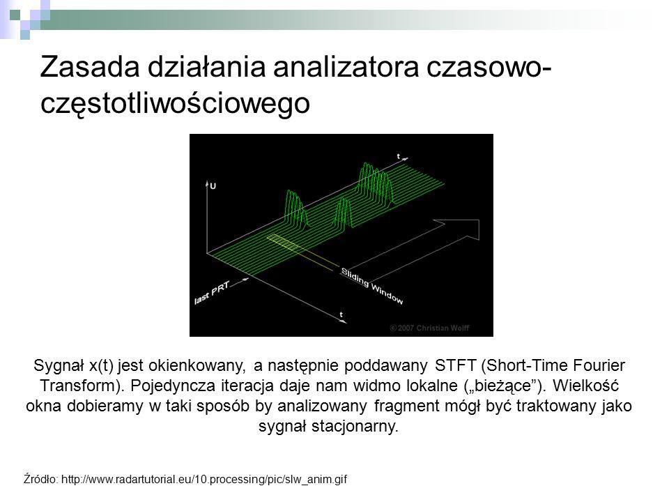 Zasada działania analizatora czasowo- częstotliwościowego Źródło: http://www.radartutorial.eu/10.processing/pic/slw_anim.gif Sygnał x(t) jest okienkow
