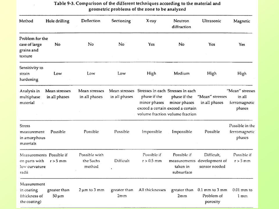 Generalne porównanie metod 3