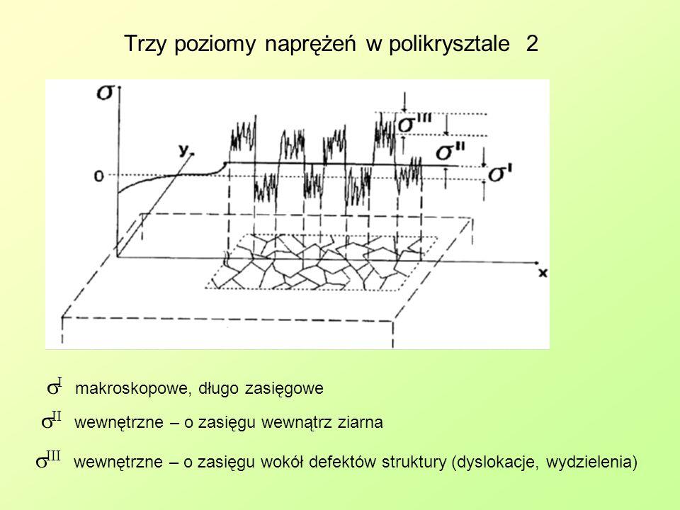 Trzy poziomy naprężeń w polikrysztale 2  I makroskopowe, długo zasięgowe  II wewnętrzne – o zasięgu wewnątrz ziarna  III wewnętrzne – o zasięgu wok