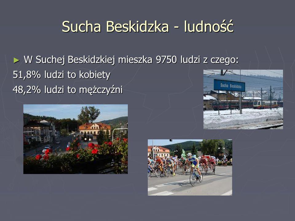 Sucha Beskidzka – wielkość i historia ► Według danych z 1 stycznia 2011 r. powierzchnia miasta wynosiła 27,65 km². Miasto stanowi 4% powierzchni powia