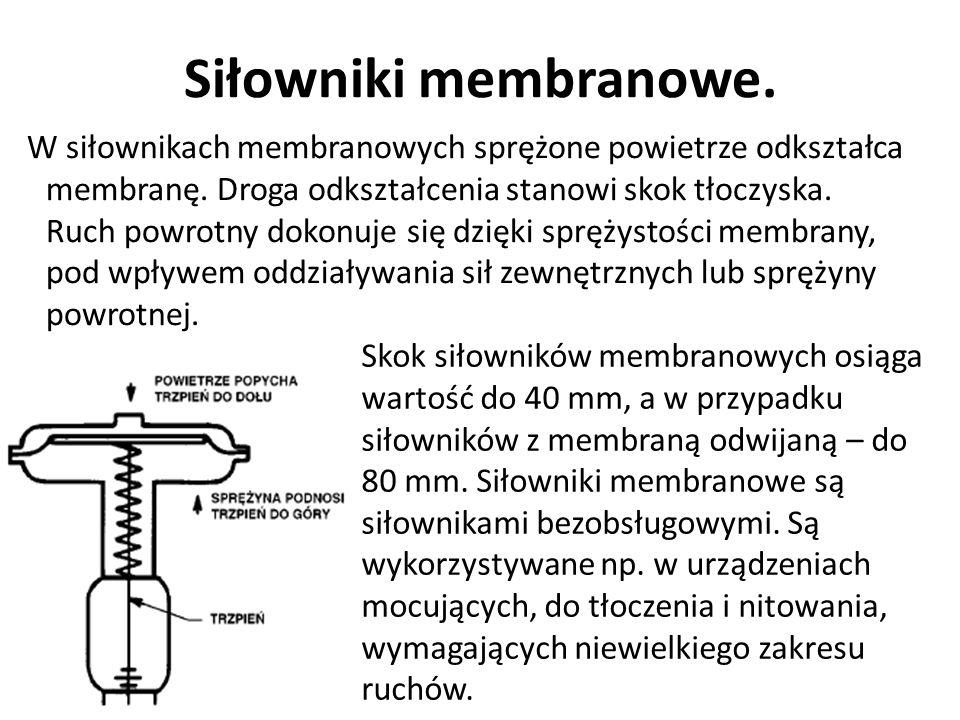 Siłowniki membranowe. W siłownikach membranowych sprężone powietrze odkształca membranę. Droga odkształcenia stanowi skok tłoczyska. Ruch powrotny dok