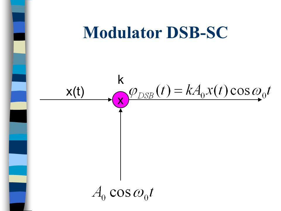 Modulacja DSB-SC x(t)x(t) -x(t)-x(t) t