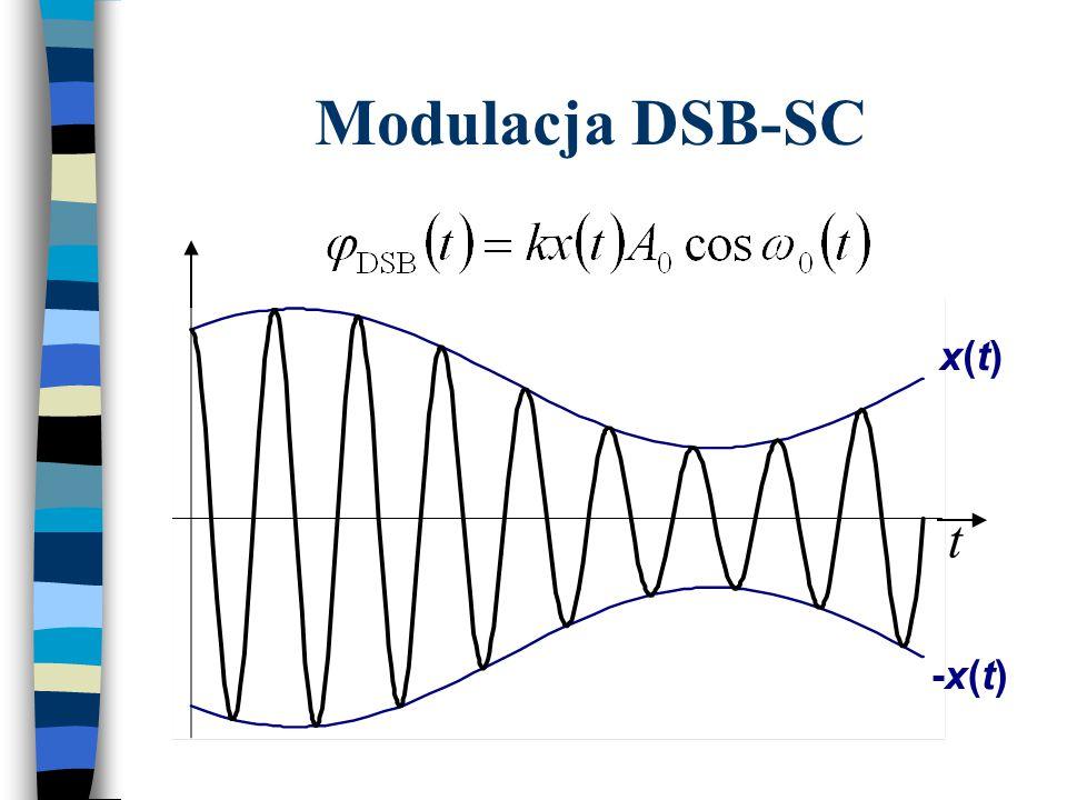 Modulacja AM 0-m0-m 0+m0+m 00 