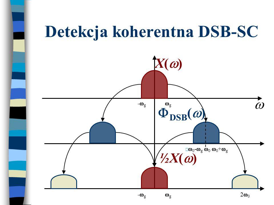 Detekcja DSB-SC x cos  0 t Filtr przeddetekcyjny Filtr dolnoprzepustowy