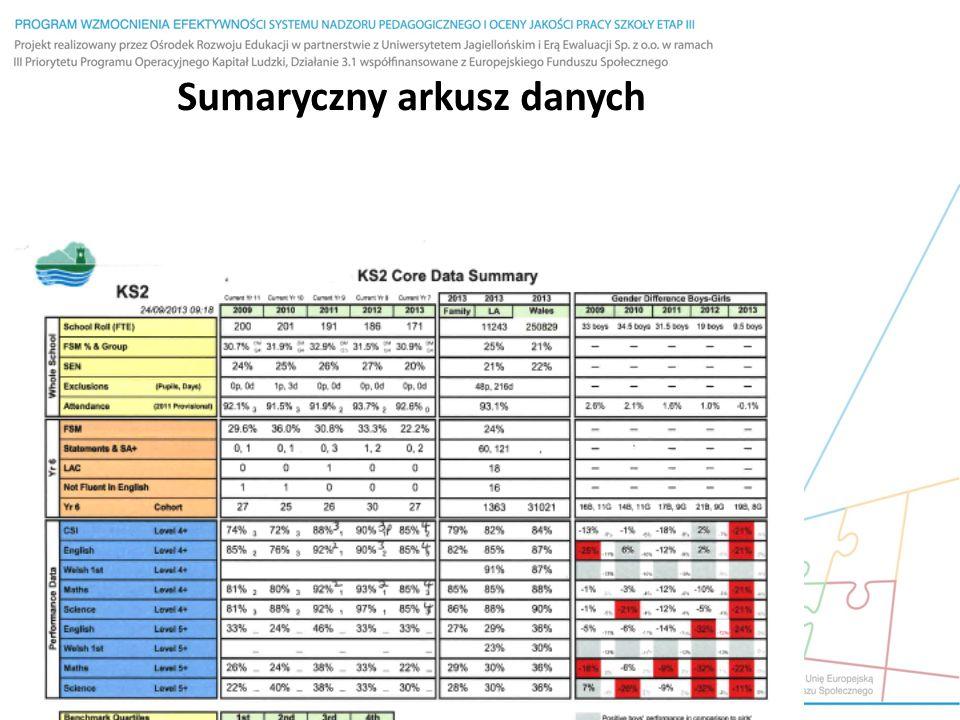 Sumaryczny arkusz danych