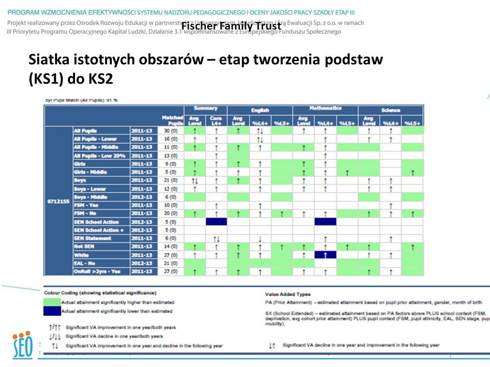 Fischer Family Trust Siatka istotnych obszarów – etap tworzenia podstaw (KS1) do KS2