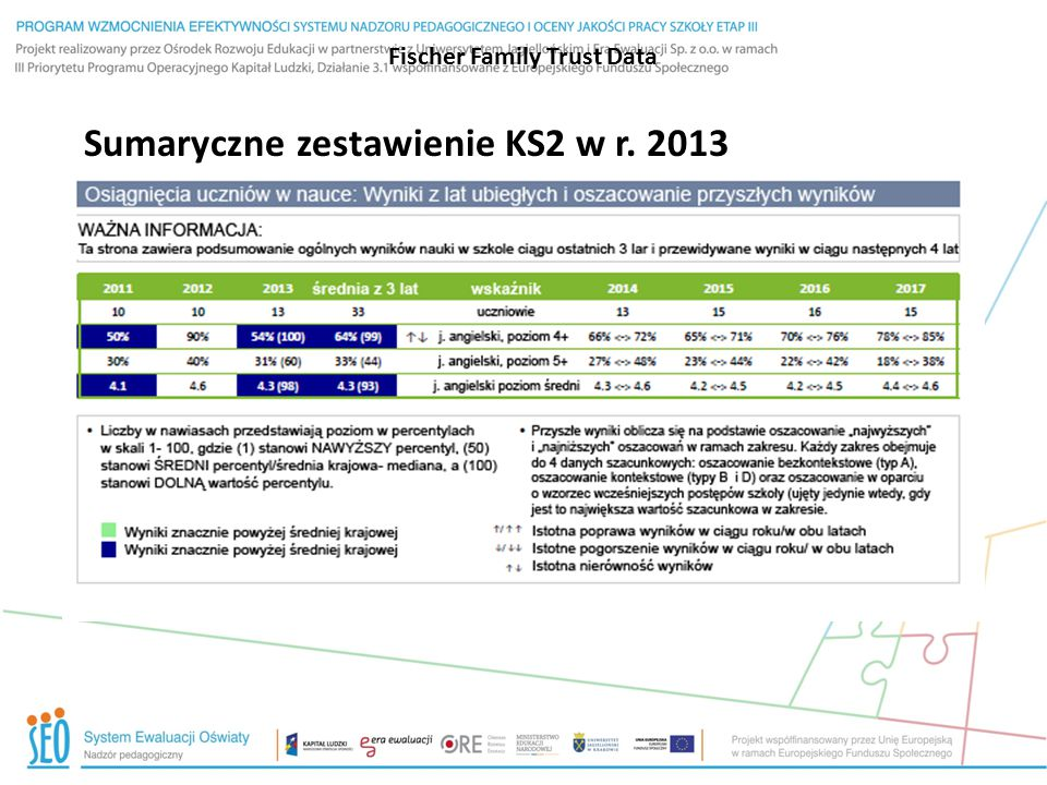 Fischer Family Trust Data Sumaryczne zestawienie KS2 w r. 2013