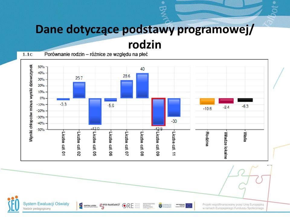 Dane dotyczące podstawy programowej/ rodzin
