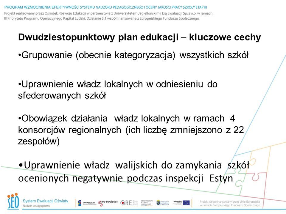 Wewnętrzna i zewnętrzna ewaluacja szkół Ramy inspekcji Estyn obejmują 3 kluczowe kwestie: poziom wyników poziom nauczania poziom przywództwa & zarządzania stopnie – doskonały/dobry/dostateczny/niezadowalający