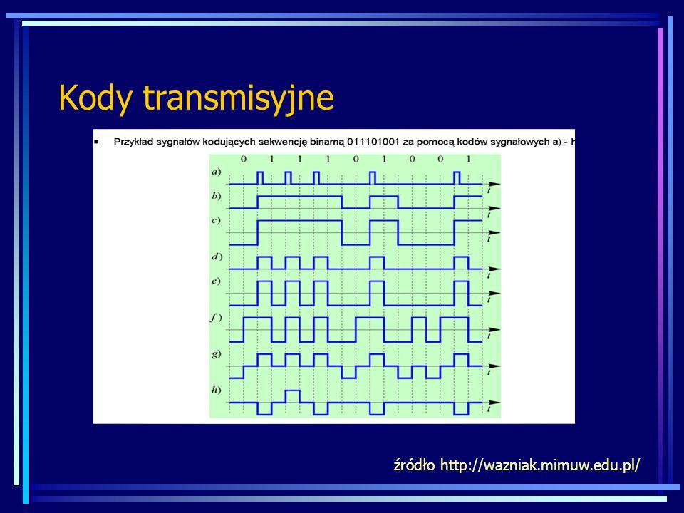 Kody transmisyjne źródło http://wazniak.mimuw.edu.pl/