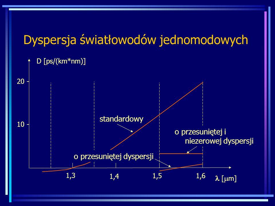 Dyspersja światłowodów jednomodowych D [ps/(km*nm)] [  m] 10 - 20 - 1,6 1,3 1,4 1,5 standardowy o przesuniętej dyspersji o przesuniętej i niezerowej dyspersji