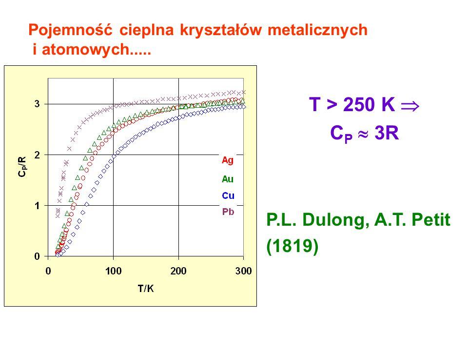 Pojemność cieplna kryształów metalicznych i atomowych..... T > 250 K  C P  3R P.L. Dulong, A.T. Petit (1819)