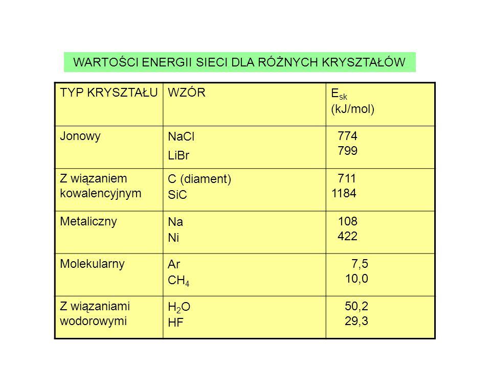 TYP KRYSZTAŁUWZÓR E sk (kJ/mol) Jonowy NaCl LiBr 774 799 Z wiązaniem kowalencyjnym C (diament) SiC 711 1184 Metaliczny Na Ni 108 422 Molekularny Ar CH