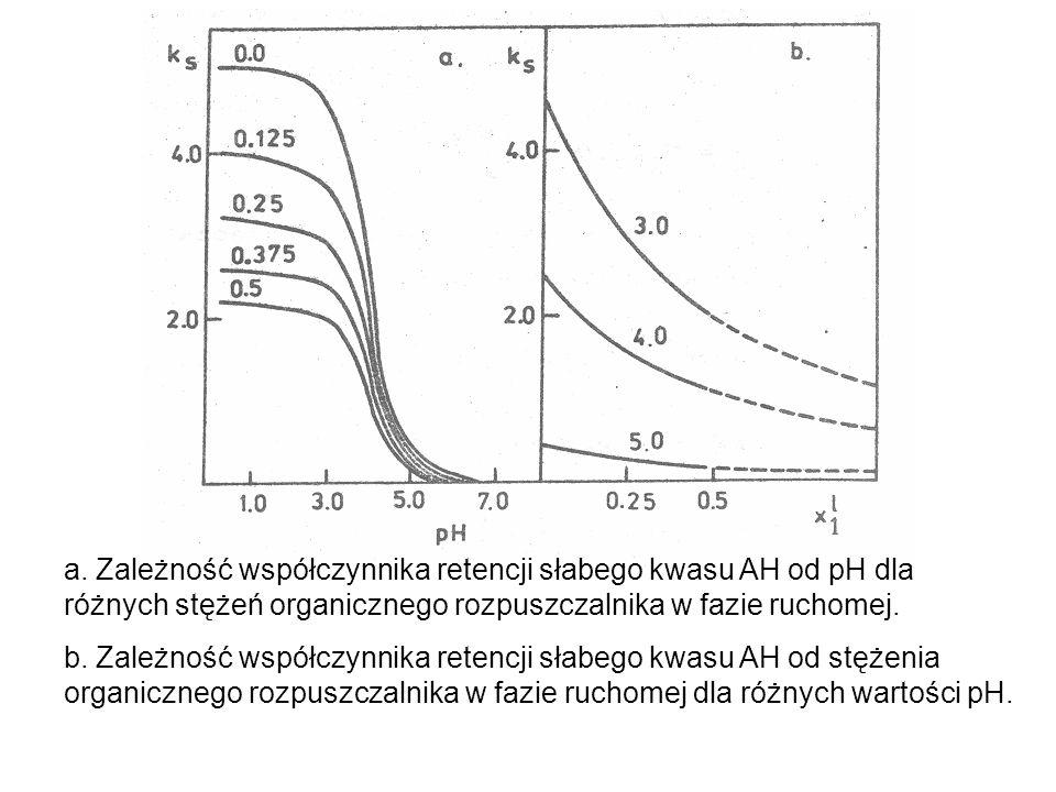 a. Zależność współczynnika retencji słabego kwasu AH od pH dla różnych stężeń organicznego rozpuszczalnika w fazie ruchomej. b. Zależność współczynnik