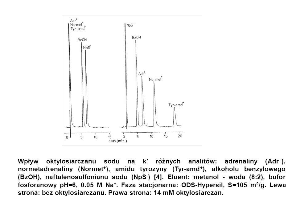 Wpływ oktylosiarczanu sodu na k' różnych analitów: adrenaliny (Adr + ), normetadrenaliny (Normet + ), amidu tyrozyny (Tyr-amd + ), alkoholu benzyloweg
