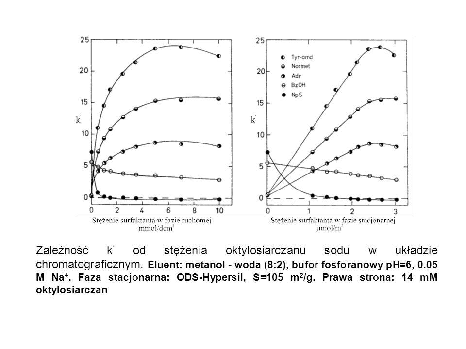 Zależność k ' od stężenia oktylosiarczanu sodu w układzie chromatograficznym. Eluent: metanol - woda (8:2), bufor fosforanowy pH=6, 0.05 M Na +. Faza