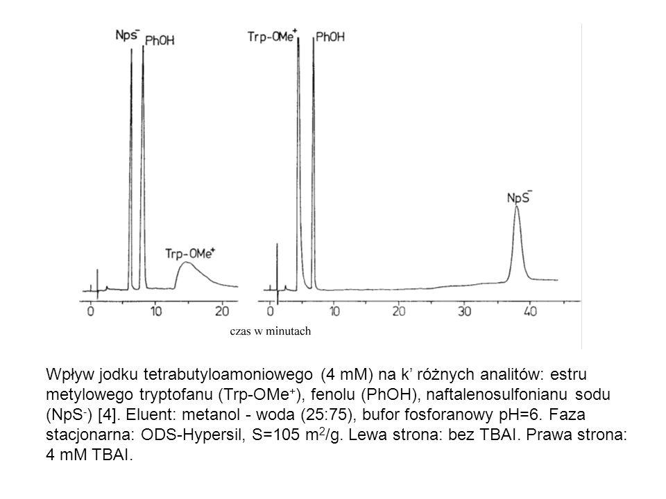 Wpływ jodku tetrabutyloamoniowego (4 mM) na k' różnych analitów: estru metylowego tryptofanu (Trp-OMe + ), fenolu (PhOH), naftalenosulfonianu sodu (Np