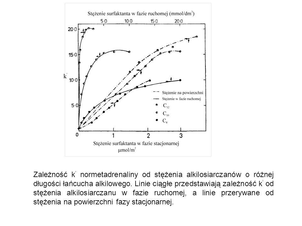 Zależność k ' normetadrenaliny od stężenia alkilosiarczanów o różnej długości łańcucha alkilowego. Linie ciągłe przedstawiają zależność k ' od stężeni