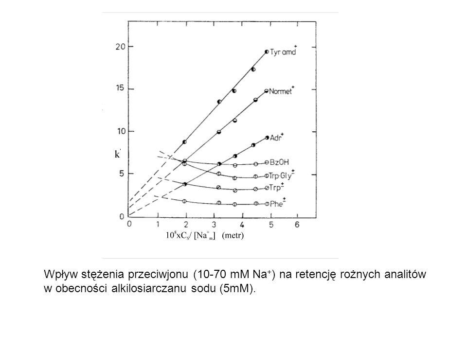 Wpływ stężenia przeciwjonu (10-70 mM Na + ) na retencję rożnych analitów w obecności alkilosiarczanu sodu (5mM).