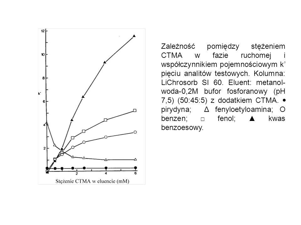 Zależność pomiędzy stężeniem CTMA w fazie ruchomej i współczynnikiem pojemnościowym k' pięciu analitów testowych. Kolumna: LiChrosorb SI 60. Eluent: m