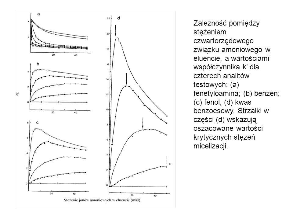 Zależność pomiędzy stężeniem czwartorzędowego związku amoniowego w eluencie, a wartościami współczynnika k' dla czterech analitów testowych: (a) fenet