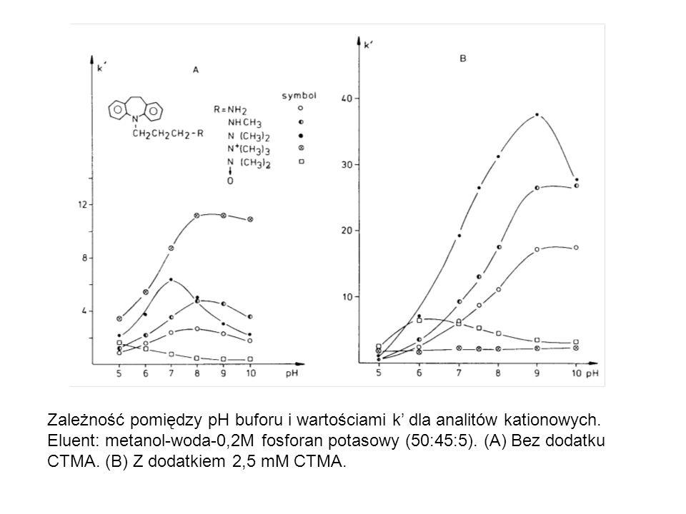 Zależność pomiędzy pH buforu i wartościami k' dla analitów kationowych. Eluent: metanol-woda-0,2M fosforan potasowy (50:45:5). (A) Bez dodatku CTMA. (