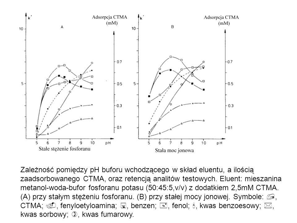 Zależność pomiędzy pH buforu wchodzącego w skład eluentu, a ilością zaadsorbowanego CTMA, oraz retencją analitów testowych. Eluent: mieszanina metanol