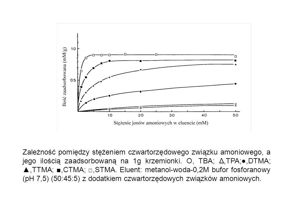 Zależność pomiędzy stężeniem czwartorzędowego związku amoniowego, a jego ilością zaadsorbowaną na 1g krzemionki. Ο, TBA; Δ,TPA;●,DTMA; ▲,TTMA; ■,CTMA;