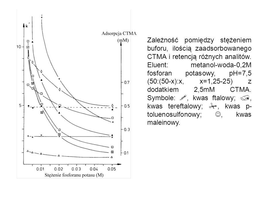 Zależność pomiędzy stężeniem buforu, ilością zaadsorbowanego CTMA i retencją różnych analitów. Eluent: metanol-woda-0,2M fosforan potasowy, pH=7,5 (50